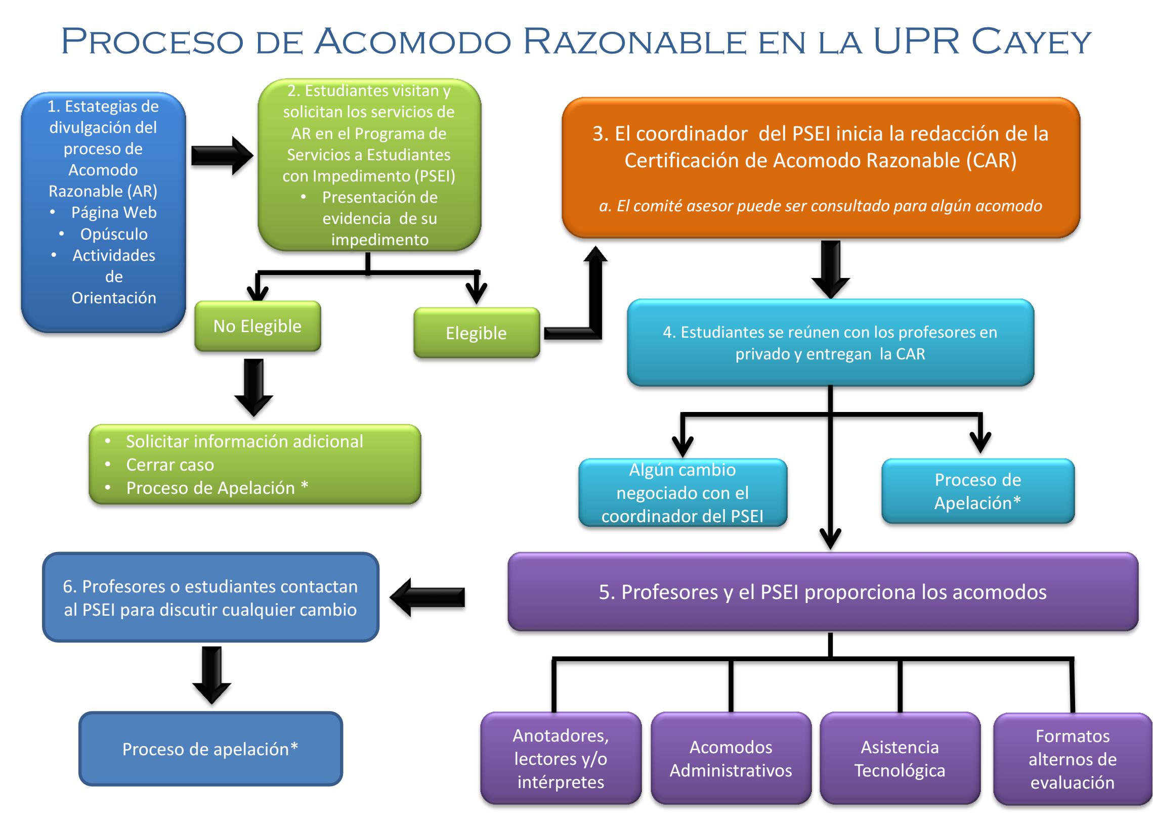 Organigrama visualizando el Proceso de Acomodo Razonable